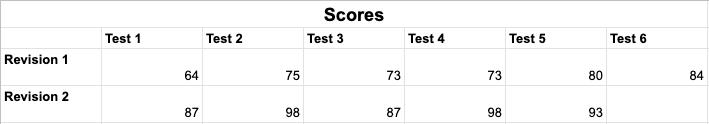 AWS practice exam scores