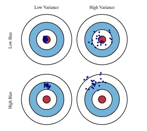 Bias-Variance trade-off illustration courtesy of Scott Fortmann-Roe