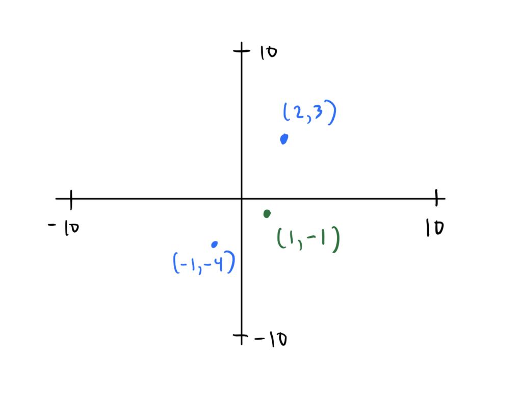 Cartesian plane