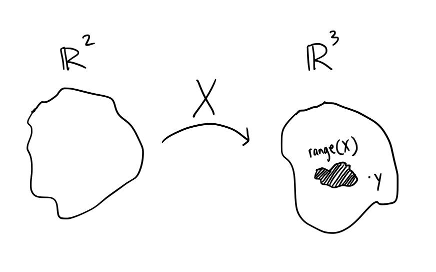 OLS diagram